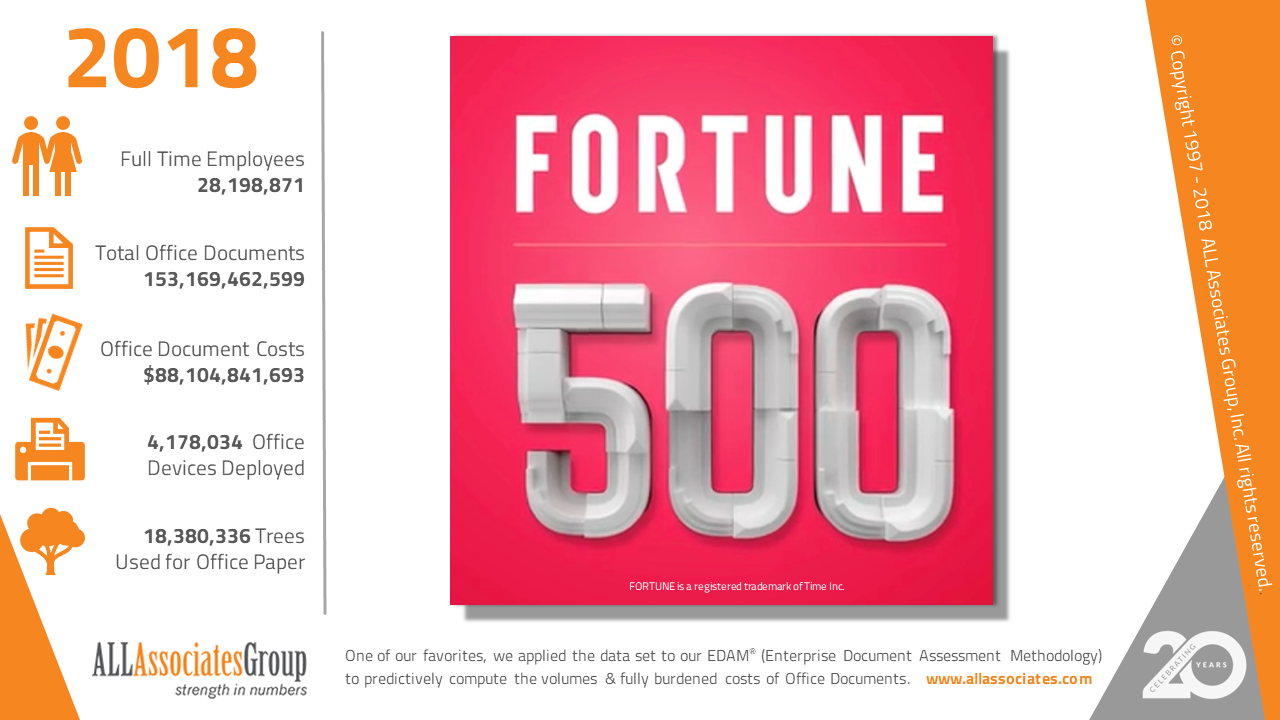 2018 Fortune 500 Office Document Costs