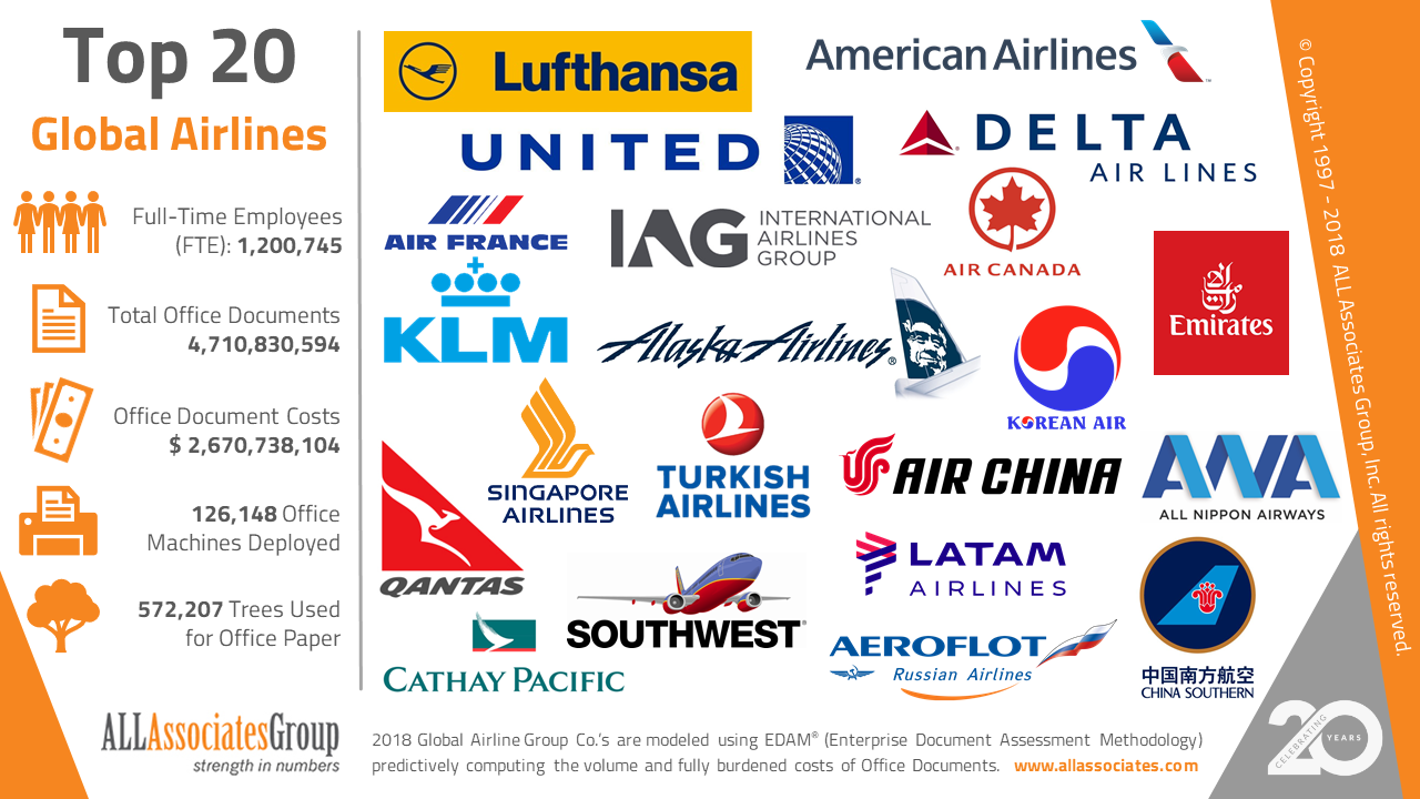 2018-top-20-global-airlines-cost-of-office-documents